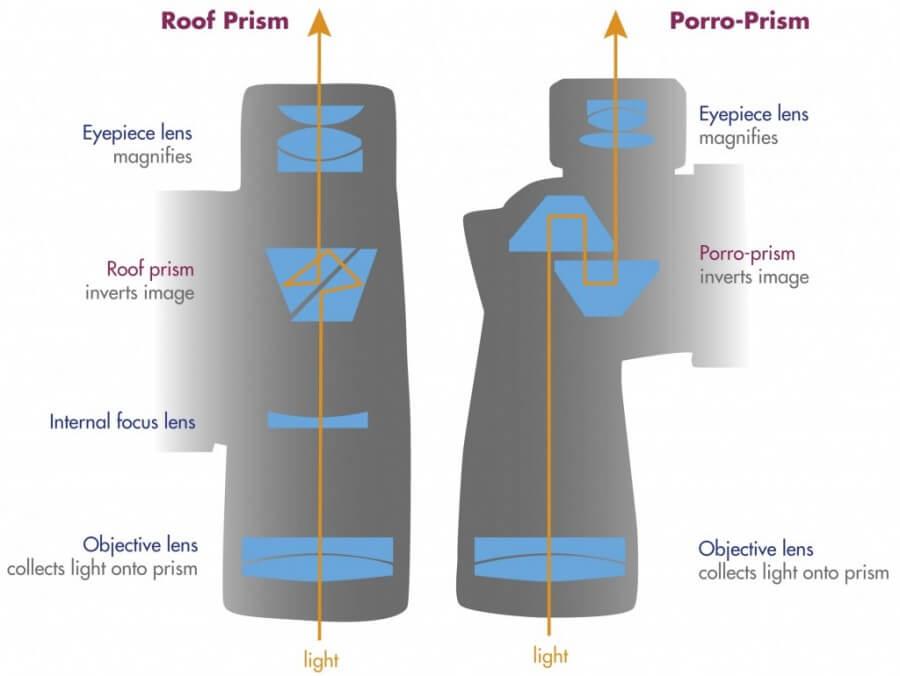 porro-roof prism