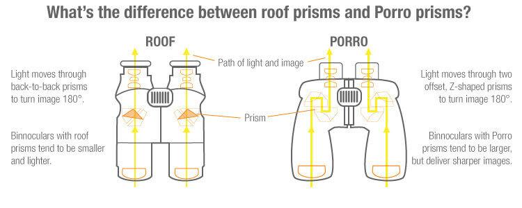 roof-porro prism