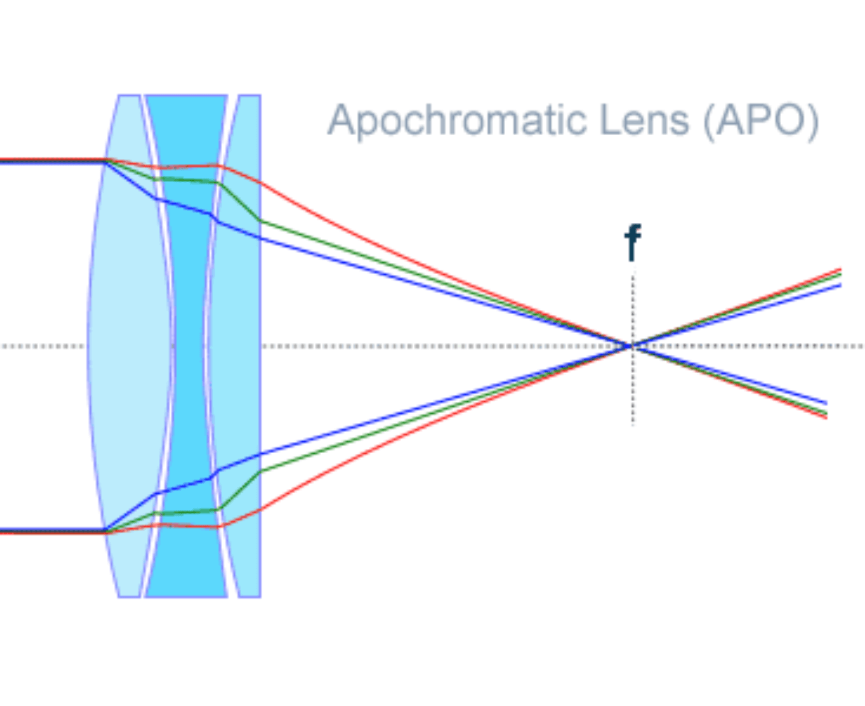 3-element lens