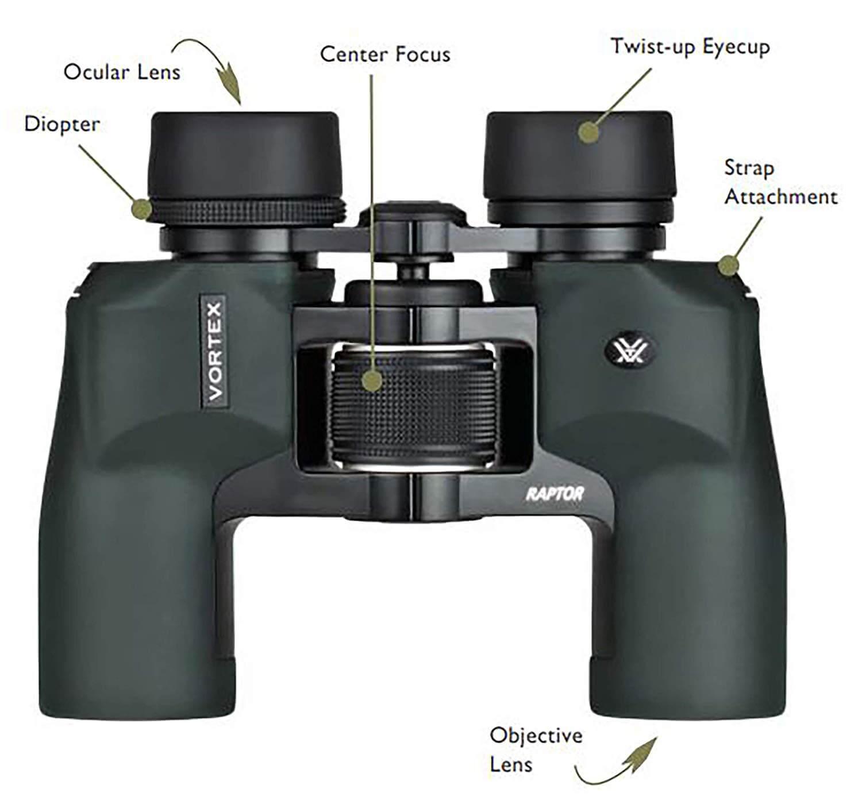 binocular-explanation