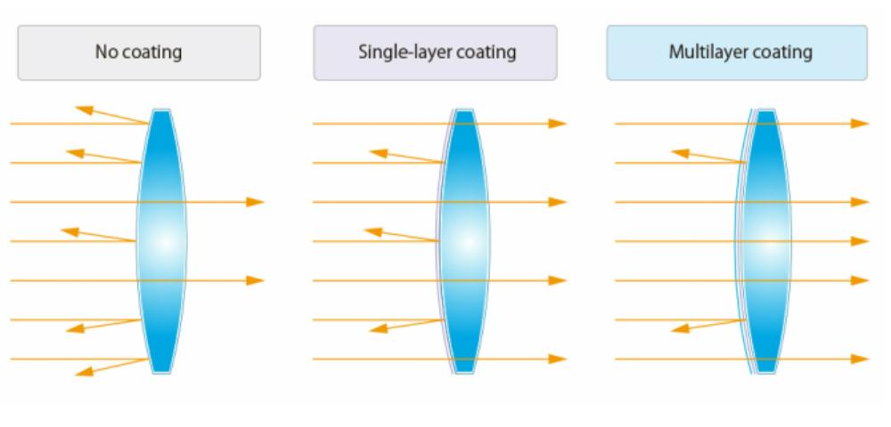 lens-coating