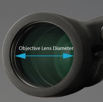 objective-lens-size