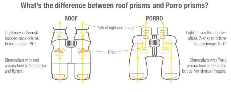 roof-porro-prism