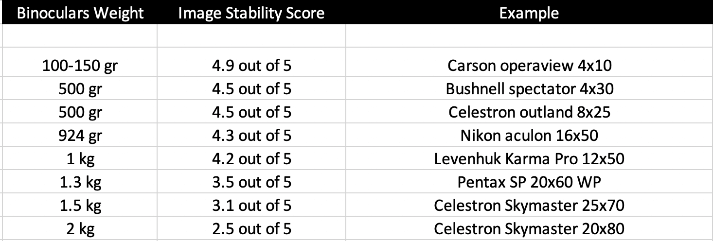 image-stability-score-table