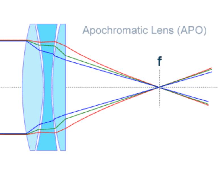 3-element-lens