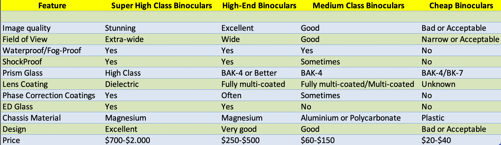 compariosn table-expensive-medium-class-cheap-binoculars