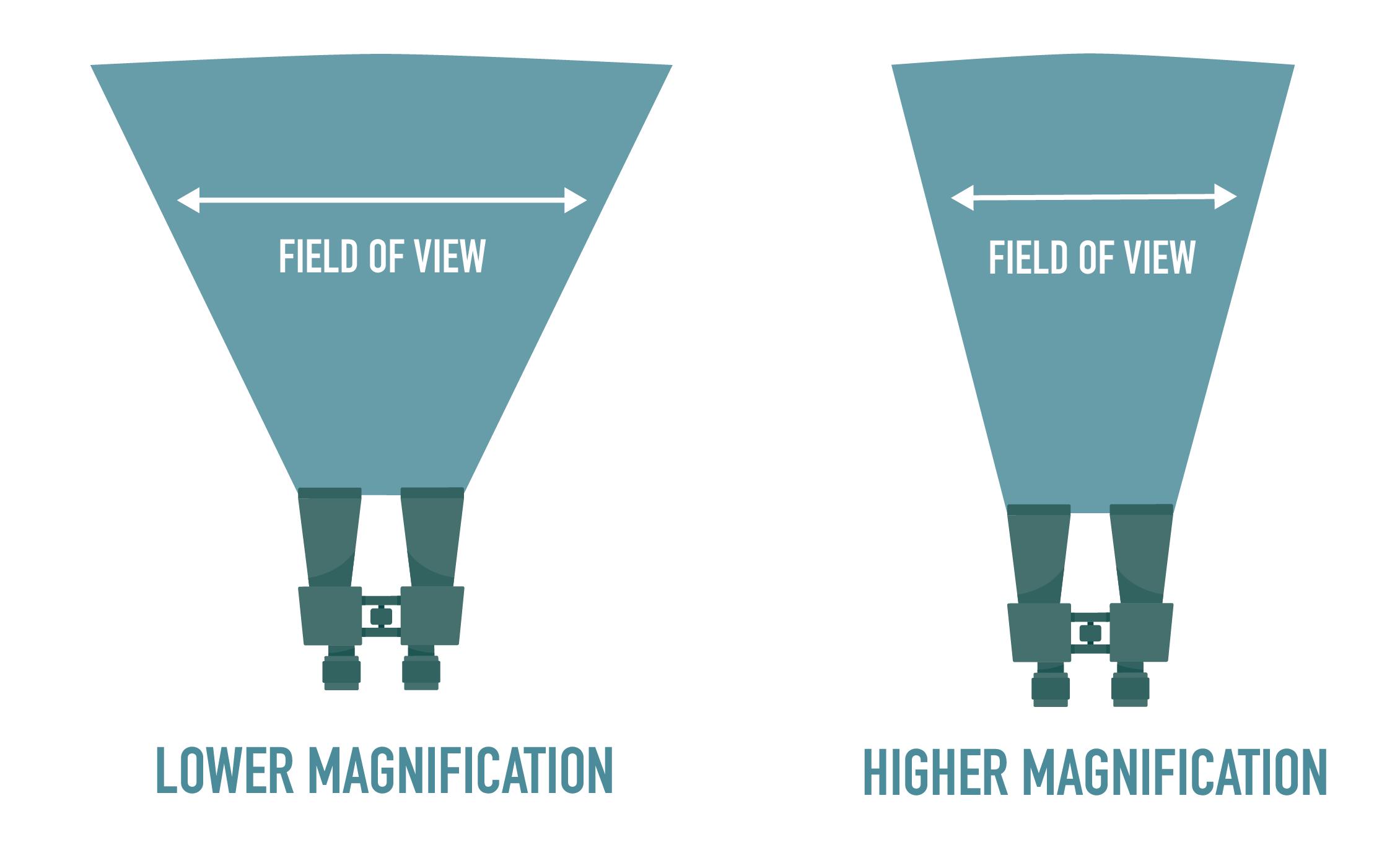 Binoculars-field-of-view