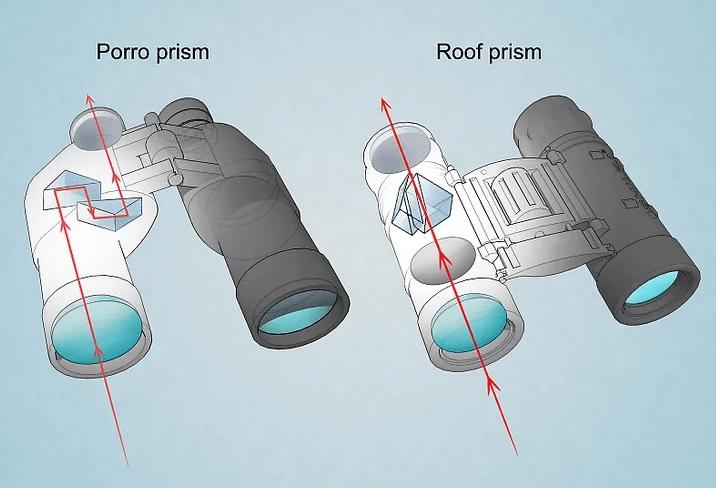 roof-vs-porro